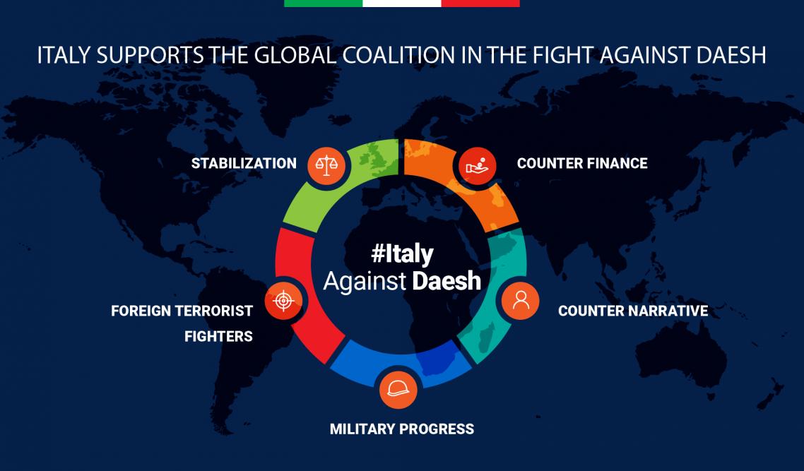 Italy against Daesh